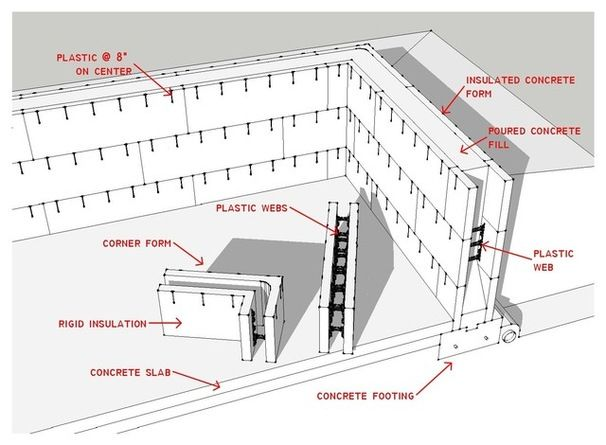 138 best icf walls images on pinterest insulated concrete forms icf basics to know solutioingenieria Images