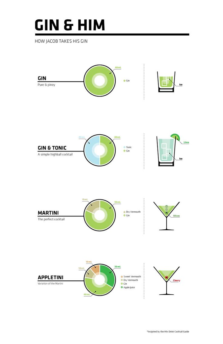 "An infographic, inspired by the ""Mix Drink Cocktail Guide"", displaying how I prefer to drink gin."