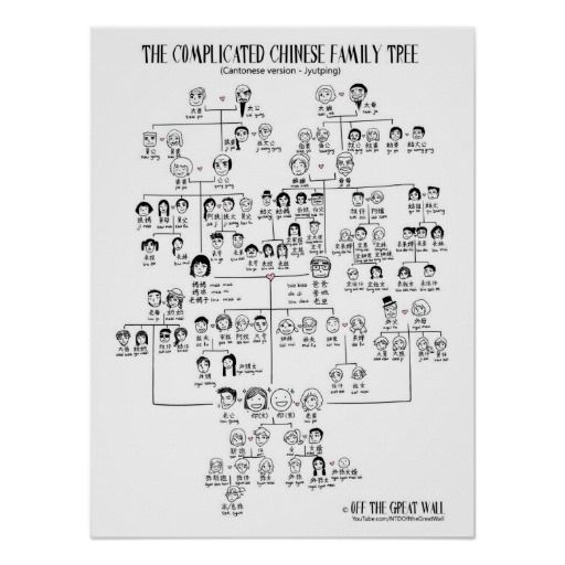 Best ideas about family tree poster on pinterest