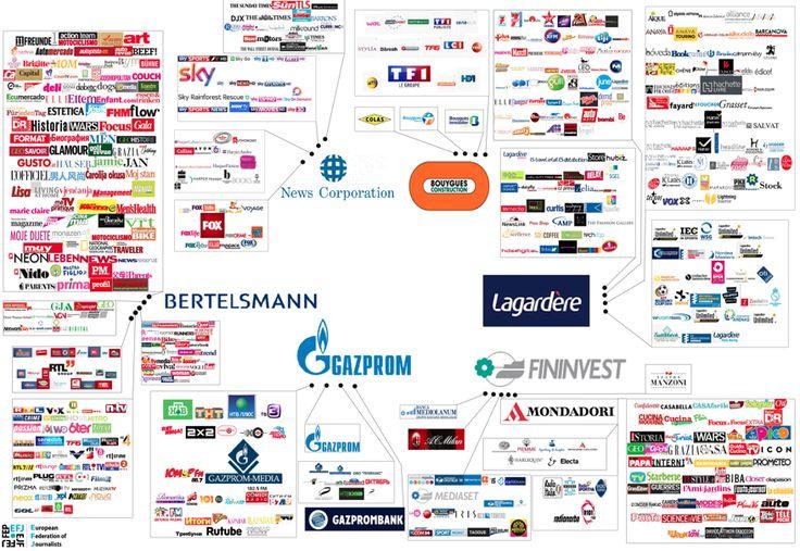 Estos son los 6 corporativos que controlan los medios en Europa - Un mapa de la actual concentración de medios (y discursos) en Europa