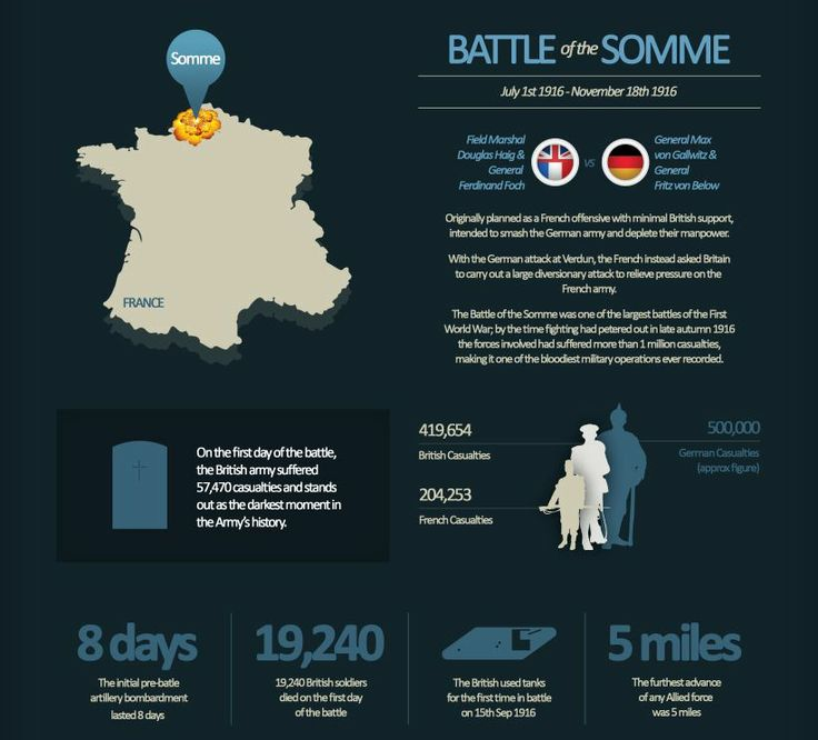 Battle of the Somme - Infographic.