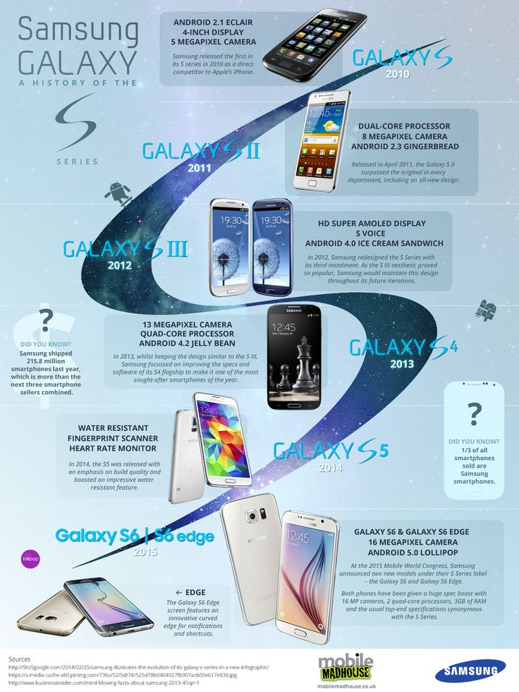 A brief history of the Samsung Galaxy S series [Infographic] - https://www.aivanet.com/2015/04/a-brief-history-of-the-samsung-galaxy-s-series-infographic/