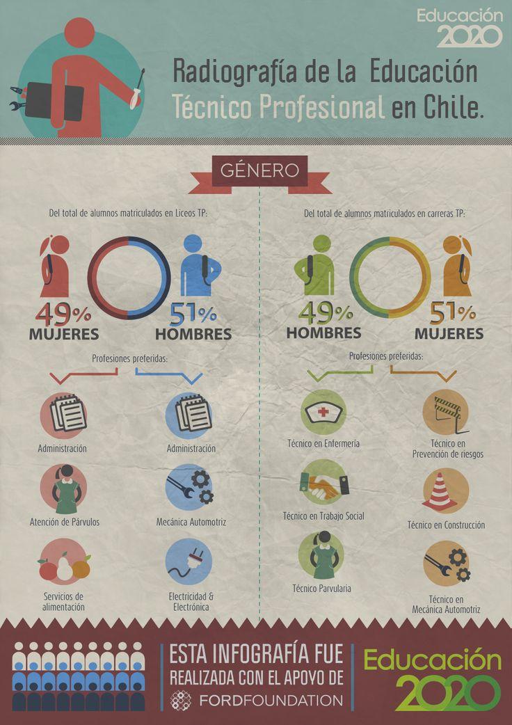 ¿Qué carreras de #EducaciónTécnica estudian hombres y mujeres?