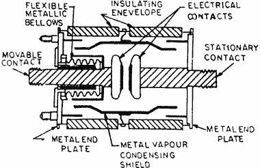 Vacuum Circuit Breaker  [Source:  www.electricalquizzes.com/circuit-breakers/circuit-breakers]