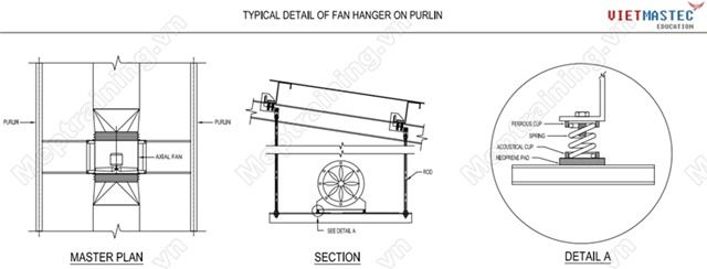 Typical installation detail of fan hanger on purlin (Chi