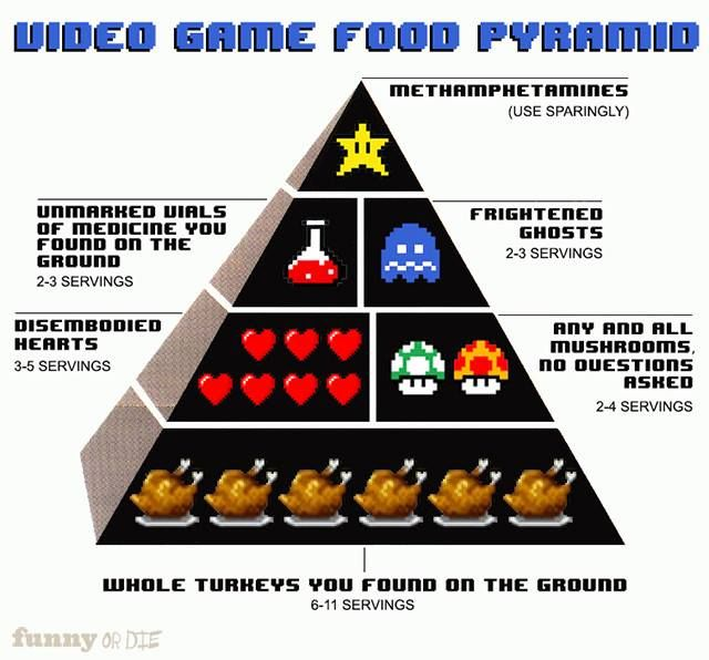 Video Game Food Pyramid #videogame #gaming #geek #nintendo