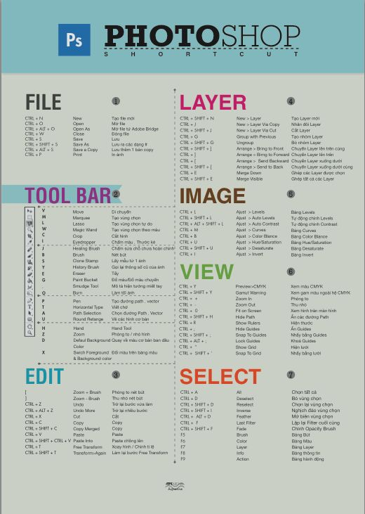 PS Shortcuts ☺ always used to carry a card size laminated copy of these in my�