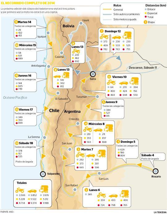 El ministro de Deportes, Gabriel Ruiz Tagle negociará que el #Dakar siga en 2015. #Chile
