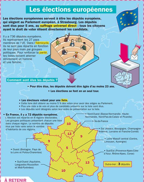 Fiche exposés : Les élections européennes
