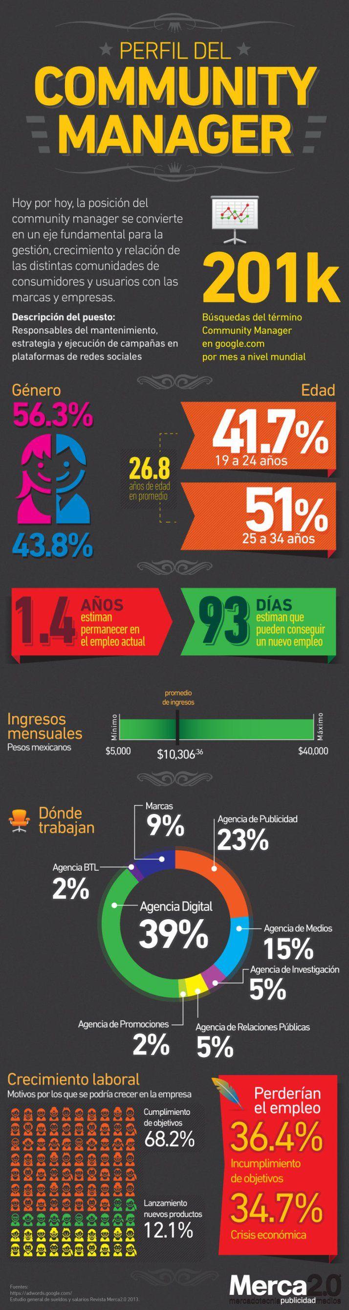 Perfil del Community Manager en Latinoamérica #Infografia #SocialMedia #CommunityManager