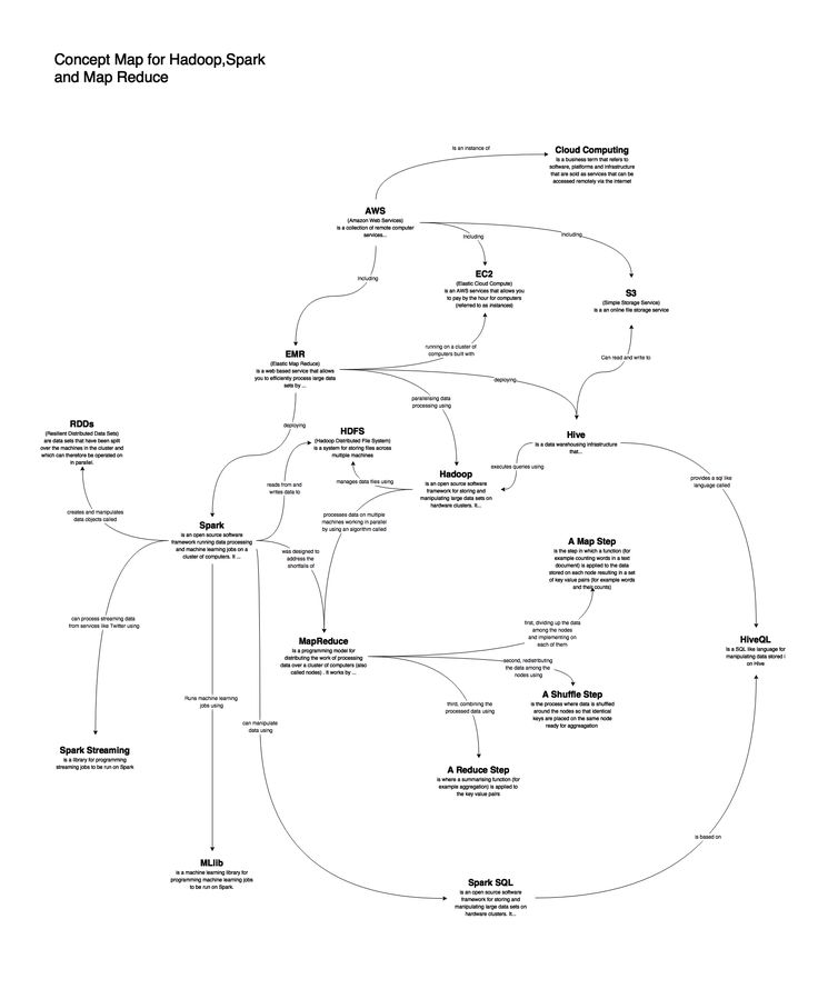 http://www.coppelia.io/2017/02/concept-map-for-spark-and-hadoop/