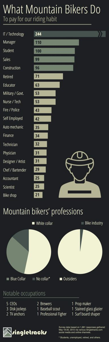 Mountain Bikers' Occupations: What We Do to Pay for Our Habit | Singletracks Mountain Bike News