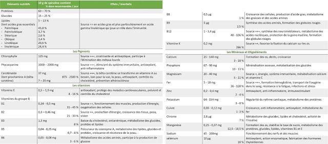 Tableau Nutritionnel de la Spiruline objectif