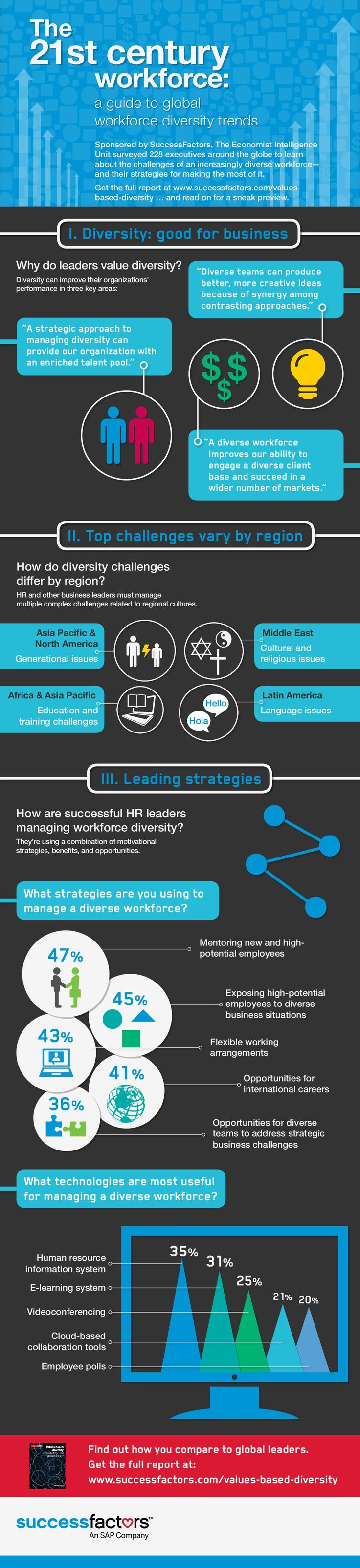 Infographic: The 21st Century Workforce