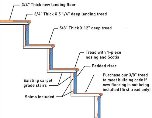 15 Best How To Refinish Or Retread Stairs Images On