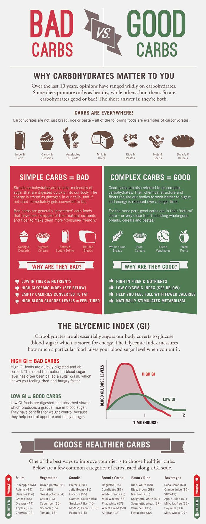 Drop the simple carbs and add the complex carbs to keep your blood sugar under control