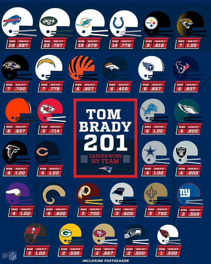 Pin by Tom Allmon on SPSport's NFL NBA MLB New england