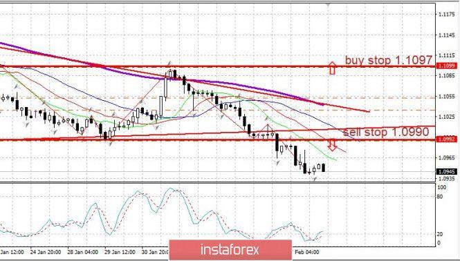 Tdi Expert Advisor Online Forex Trading Online Trading Chart