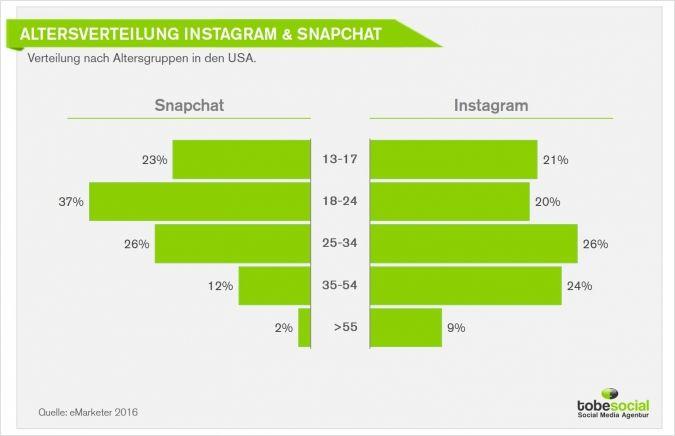 #Studie #Statistiken #Nutzeranalyse #Demografie #Instagram #Snapchat #SocialMedia #SozialenNetzwerke #SMM