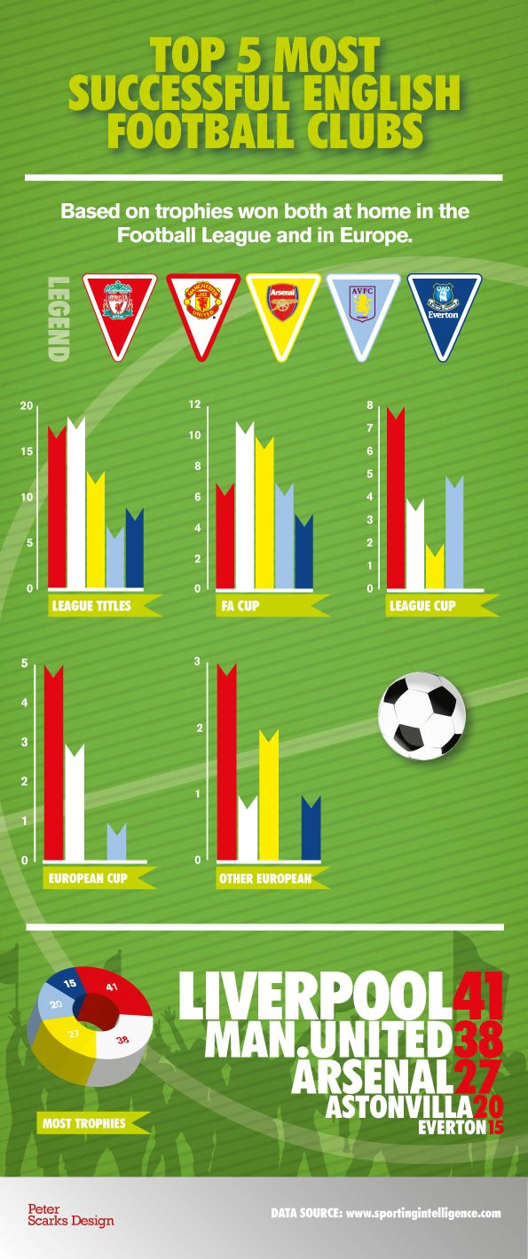 5 Most Successful English Football Clubs Infographics by Peter Scarks Design #premierleague