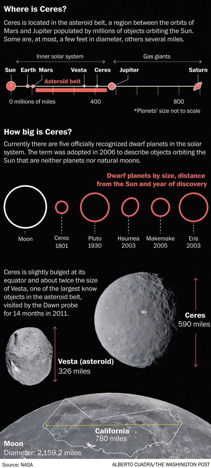 which dwarf planets have moons - 736×1629