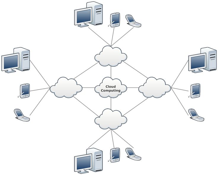 Network Diagram Example  Cloud Network Template | Network