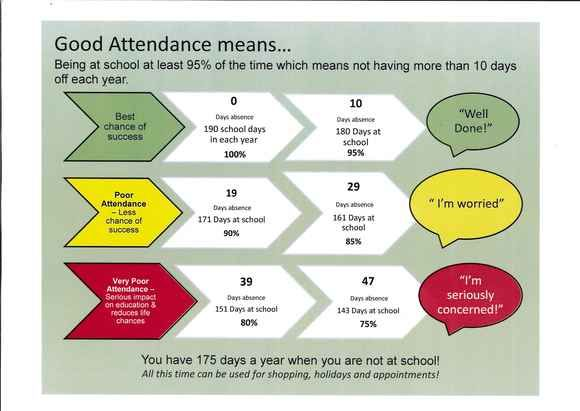 What is good attendance? From Woodlands Primary School #Attendance #School #Education