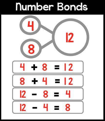 Number Bonds for Math Boards