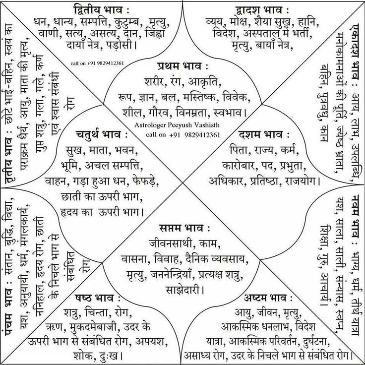 zodiac body parts ruled - Google Search   Vedic Astrology