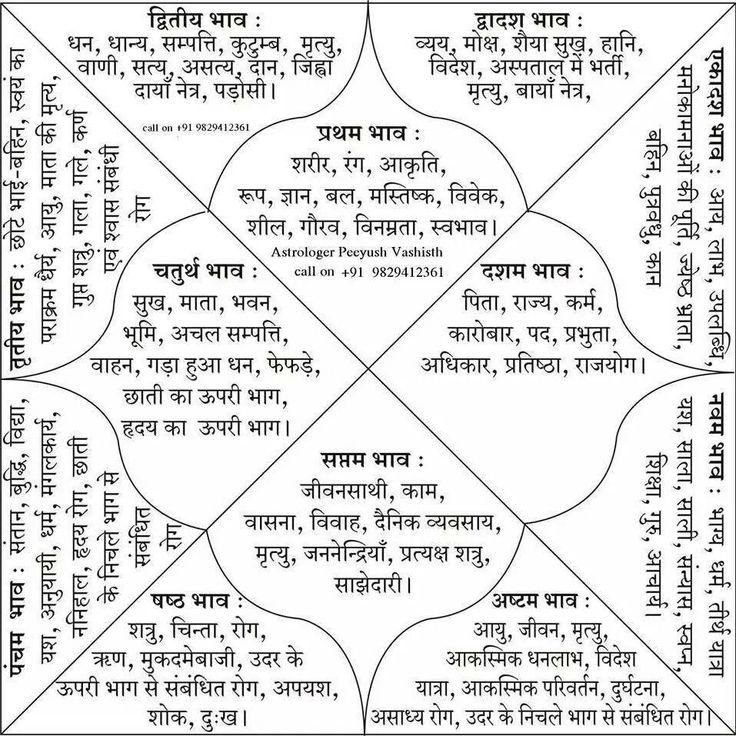 Match making kundli for marriage in marathi