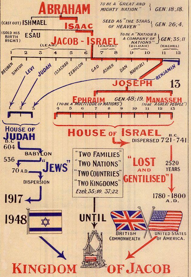 Rothschild Family Blood Type | http://www.originofnations.org/bo...ps/Abraham-27s-Family-Tree002.jpg