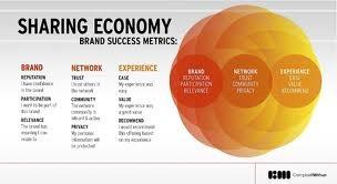 Sharing -- Brand Success Metrics