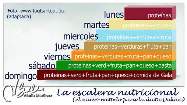La nueva dieta Dukan 2014, para pérdidas de peso de hasta 15 quilos: una dieta más suave, anti-frustración  #EscaleraNutricional  #dukan