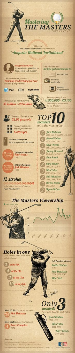 Mastering the Masters Tournament Infographic