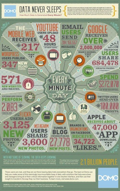 Infographie / Les minutes passent et ne se ressemblent pas!   w3sh magazine