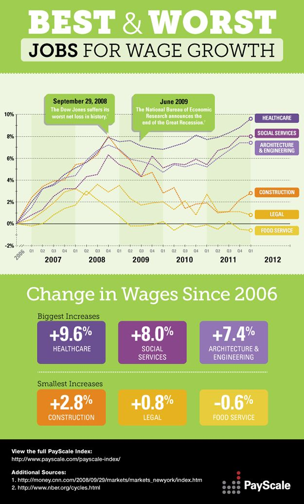 Best and Worst Jobs for Wage Growth: Best Job, Infographic Job, Wage Growth Infographic,  Website, Job Search, Career Paths, Worst Job, Career Infographic, Infographic Career