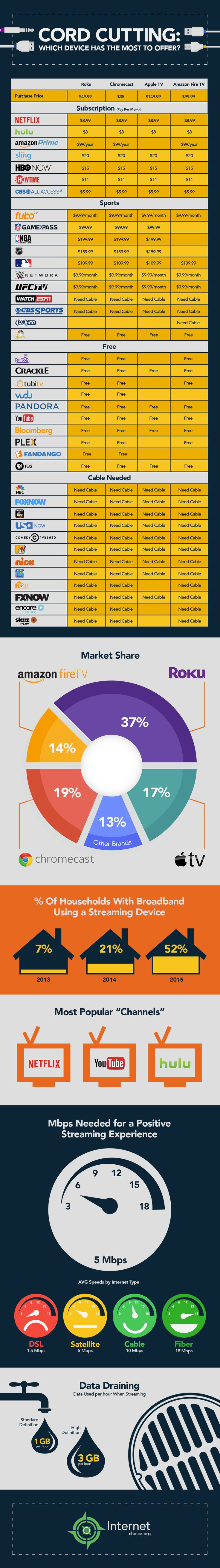 Media Steaming Devices Compared (Roku Apple TV Chromecast and Amazon)