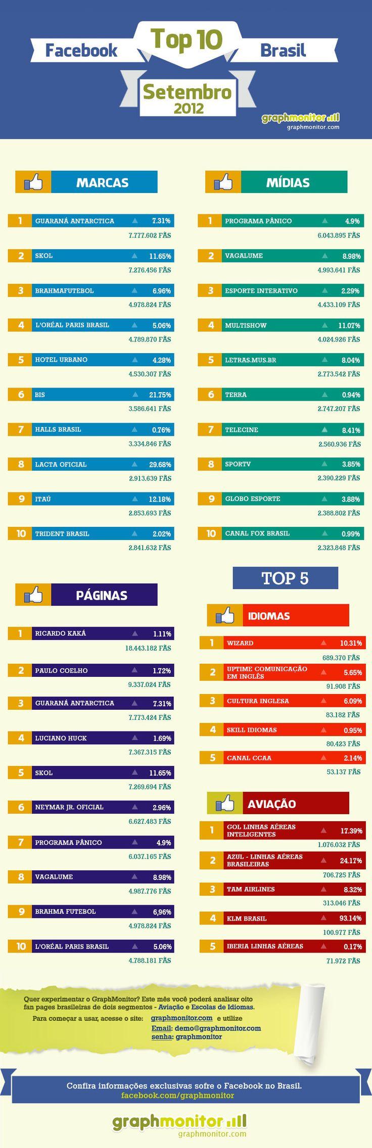 Infográfico detalha as principais Mídias, Marcas e Páginas no Facebook por meio de análise da ferramenta GraphMonitor.