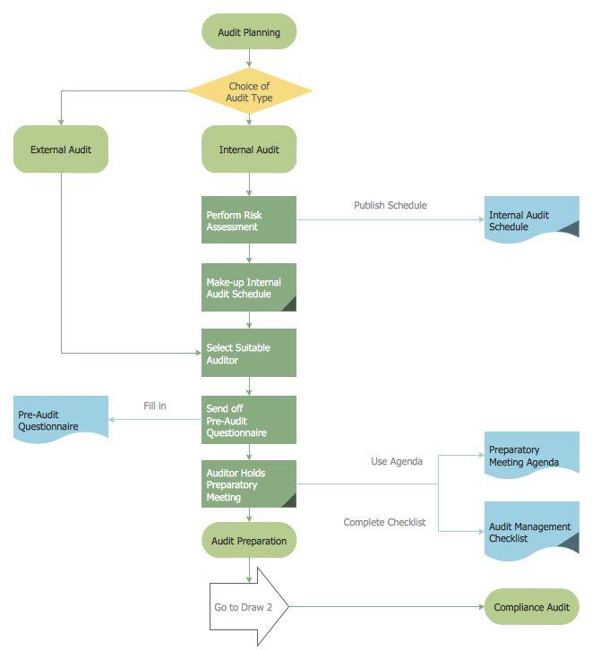 audit internal review activities within an organization Auditnet ® audit-library::auditnet-internal-controls-primer  internal controls make sense within each organization's  internal control activities are.