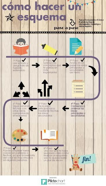 Proyecto InfoEDUgrafías: Tipos de textos en infografías