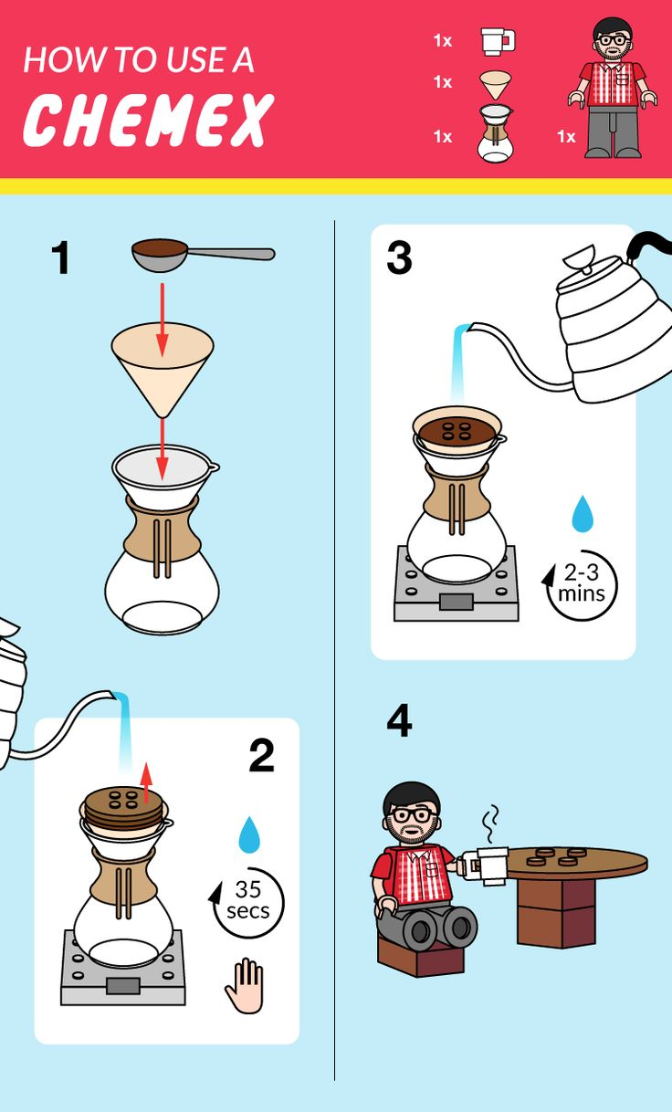 how to brew with chemex
