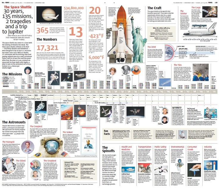 Infographic and Timeline: The Space Shuttle — 30 years, 135 missions, 2 tragedies and 534,800,000 combined miles of travel   The space shuttle era comes to a close with the landing of Atlantis this week. View this infographic and timeline of the history, interesting facts and stats of the shuttle program:  (Infographic by Jeff Neumann, The Denver Post)