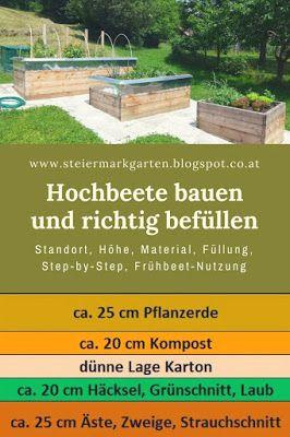 Hochbeete Bauen Und Richtig Befullen Pin Garden Pinterest