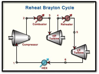 Process flow diagram of a Brayton gas power cycle with intercooling.