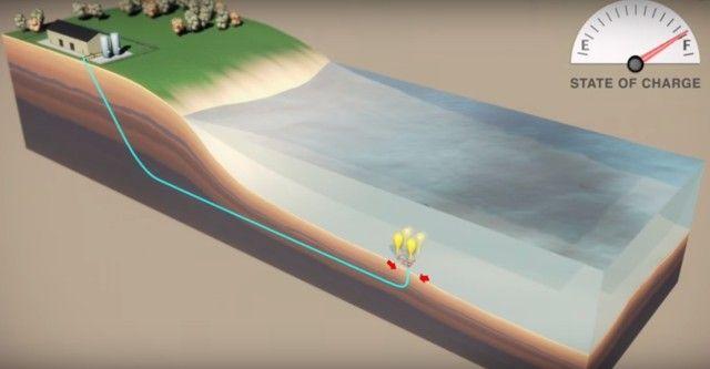 Canada doreşte stocarea energiei în baloane subacvatice