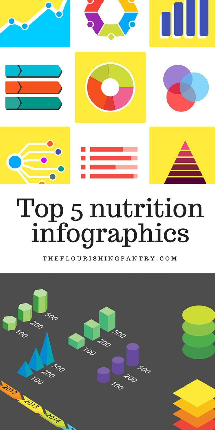 Top 5 nutrition infographics  I think we're all in agreement that there's a lot of nutribabble out there. Knowing who to trust and where to turn to for good, solid, evidence backed advice is something I've talked about a lot on the blog and is one of the reasons I keep writing and sharing. So infographics are my total saviour, because they turn sometimes quite complicated principles, into something I can actually visualise and maybe even get closer to understanding!