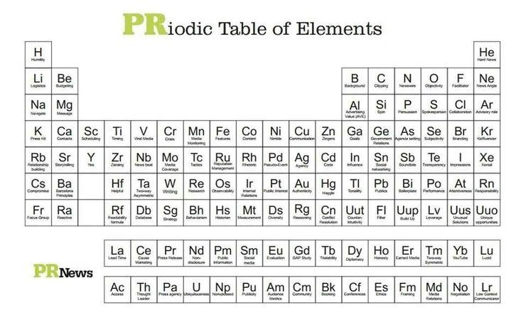 Prs Periodic Table Of Elements Marketing Pinterest Periodic