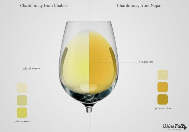 How does the color of a white wine indicate its flavor