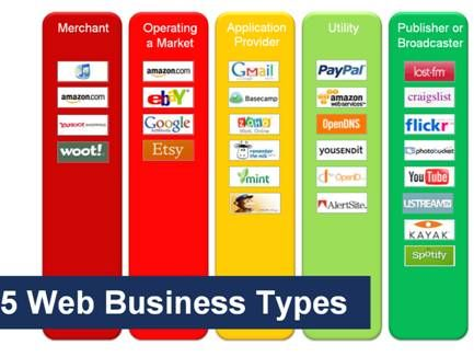 5 Types of Web Businesses
