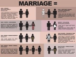 God does NOT define marriage as one man + one woman. FYI. So, if you're going to condemn marriage between a woman and her rapist, or polygamy, then an exception can also be made for gay marriage. Be logical or admit you're a hypocrite.